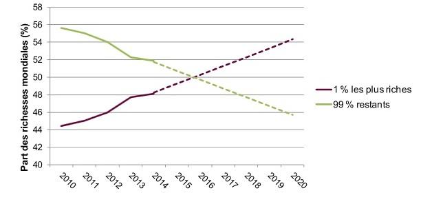 Extrait du rapport Oxfam Part des richesses mondiales des 1 % les plus riches et des 99 % restants ; les lignes en pointillés sont une projection de la tendance 2010–2014. D'ici 2016, les 1 % les plus riches détiendront plus de 50 % de toutes les richesses dans le monde.
