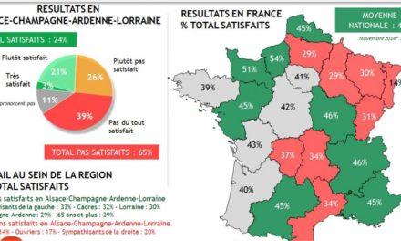 Déjà 65 % de mécontents en Alsace-Champagne-Ardenne-Lorraine !