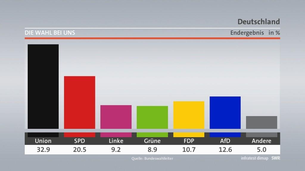 Le vote allemand…