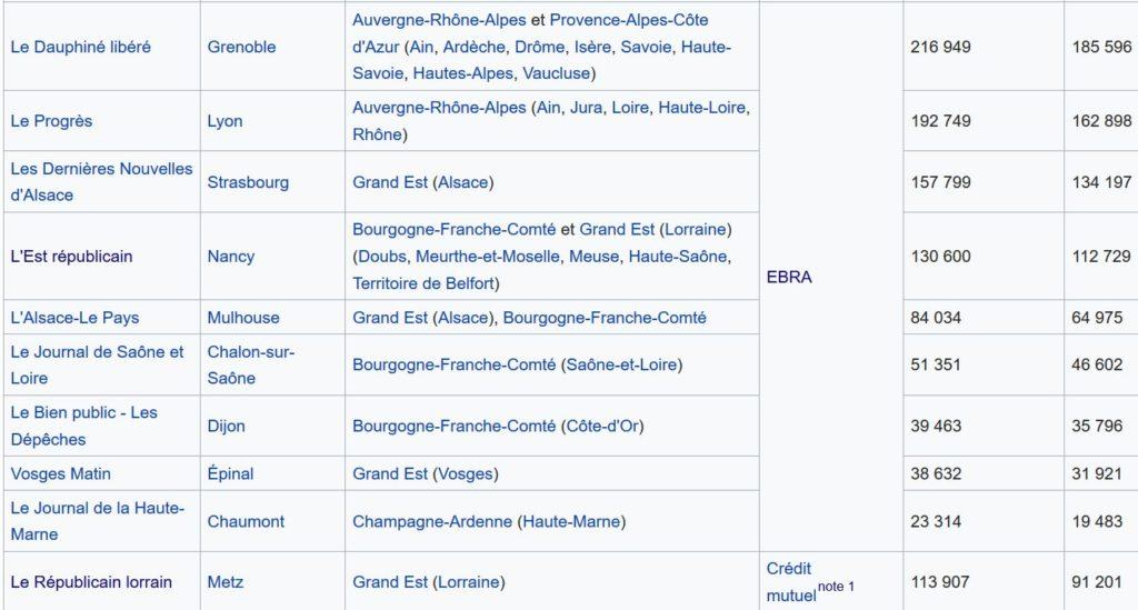 Screenshot 2020 01 24 Presse écrite régionale en France — Wikipédia
